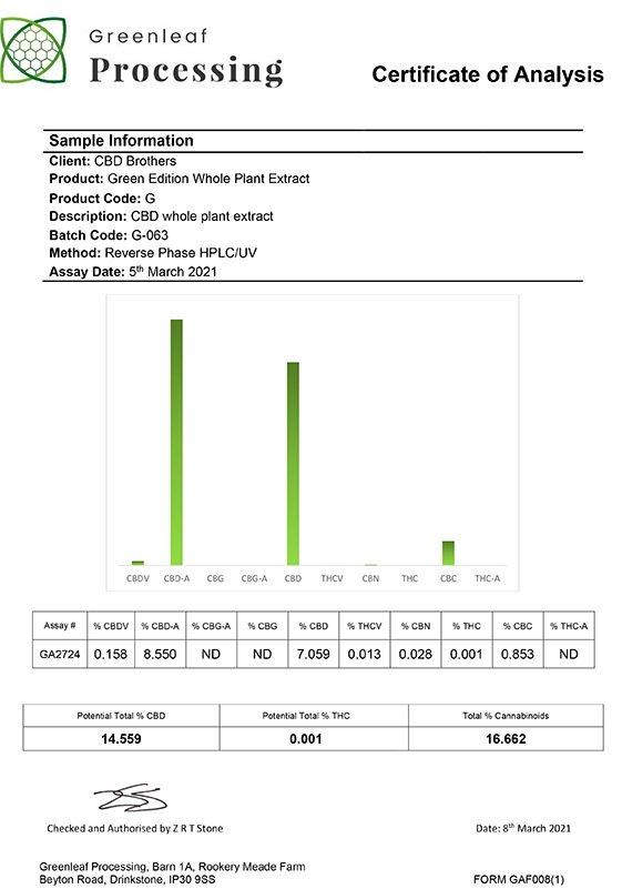 CBD Brother CBD Paste Lab Report